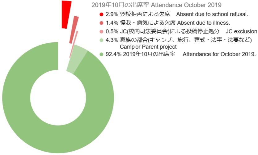 2019 10 Attendance Graph 3