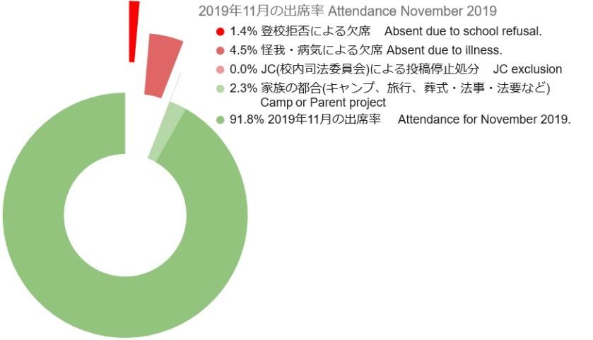2019 11 Attendance Graph 3