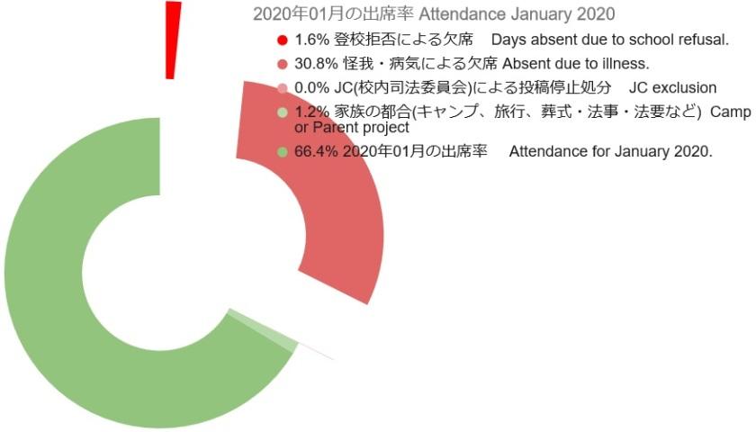 2020 01 Attendance Graph 3