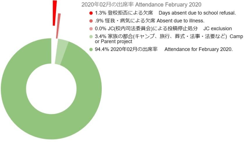 2020 02 Attendance Graph 3