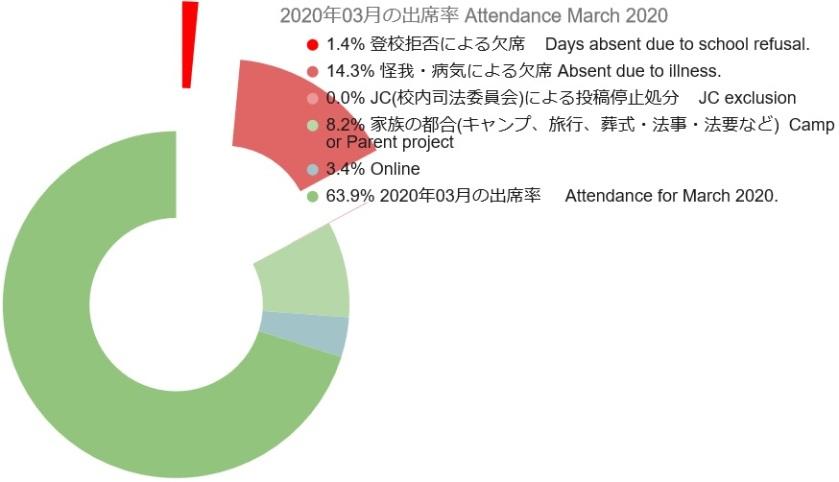 2020 03 Attendance Graph 3