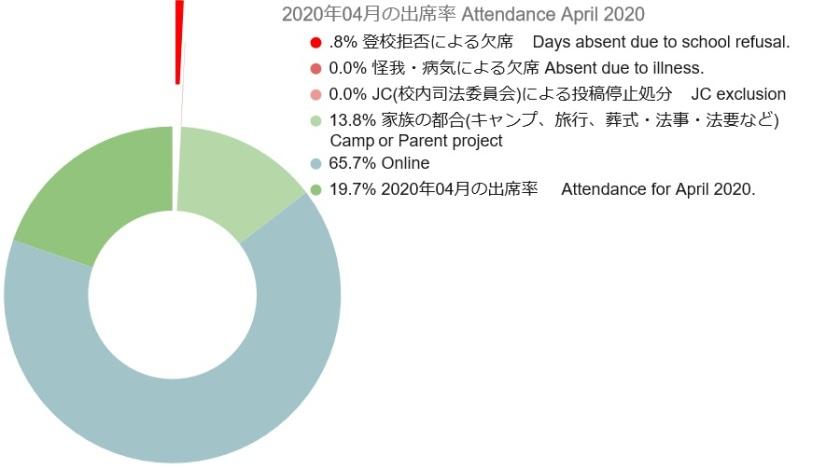 2020 04 Attendance Graph 3