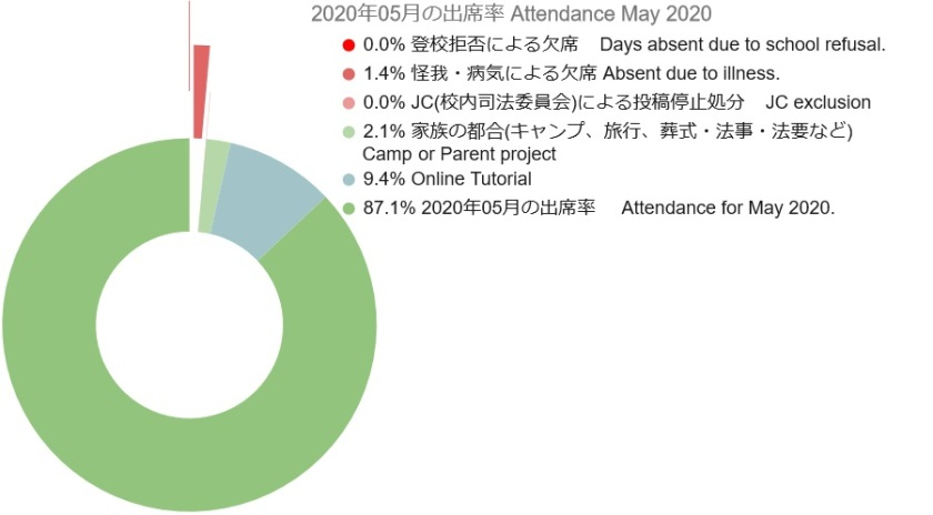 2020 05 Attendance Graph 3
