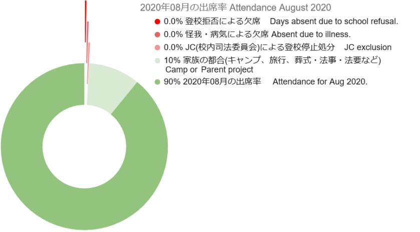 2020 08 Attendance Graph 3